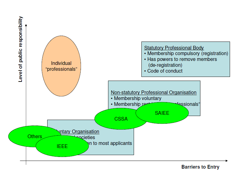 Diagram 3 - professional
