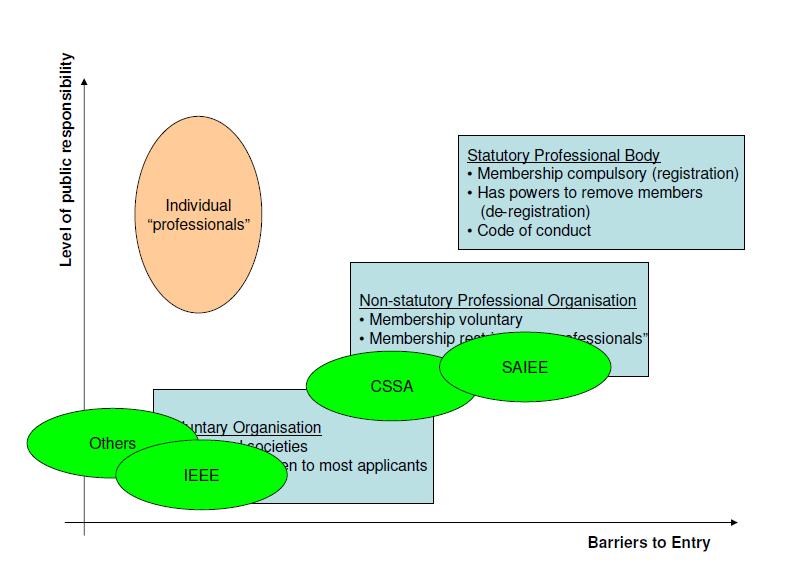 Diagram 3 - professional